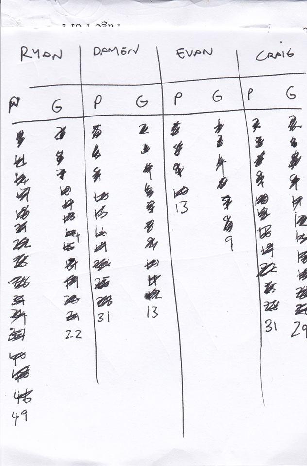 fifa 13 foursome scorecard